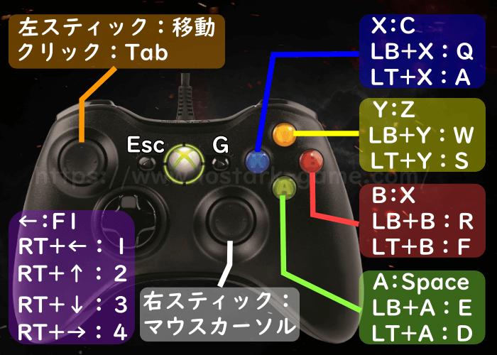 ロストアーク ゲームパッド設定方法